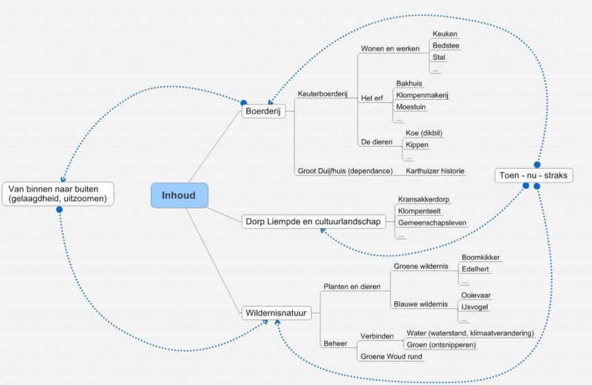 De eerste ideeën voor de drie verschillende niveaus informatievoorziening (de boerderij, Liempde, en Het Groene Woud) zijn ontstaan tijdens een creatieve workshop in oktober 2015. De basis zie je duidelijk terug in deze mindmap.