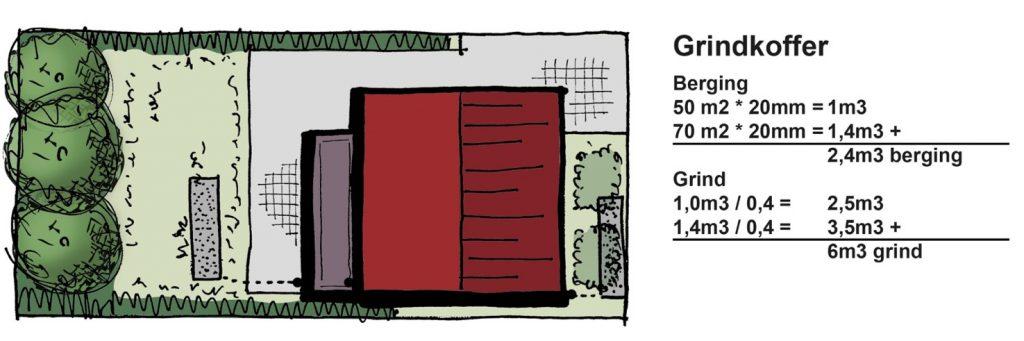 Rekenvoorbeeld grindkoffer